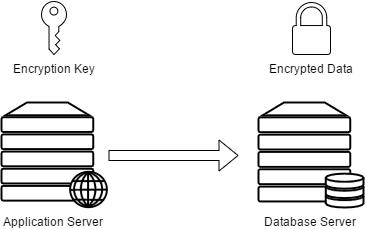 pwd-db-crypt-fig-1