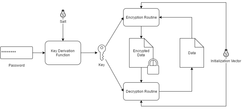pwd-db-crypt-fig-2