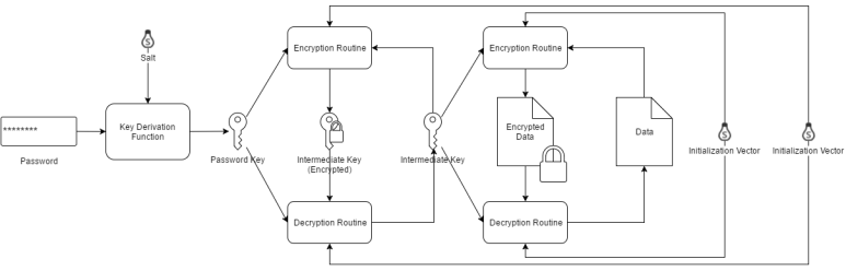 pwd-db-crypt-fig-3
