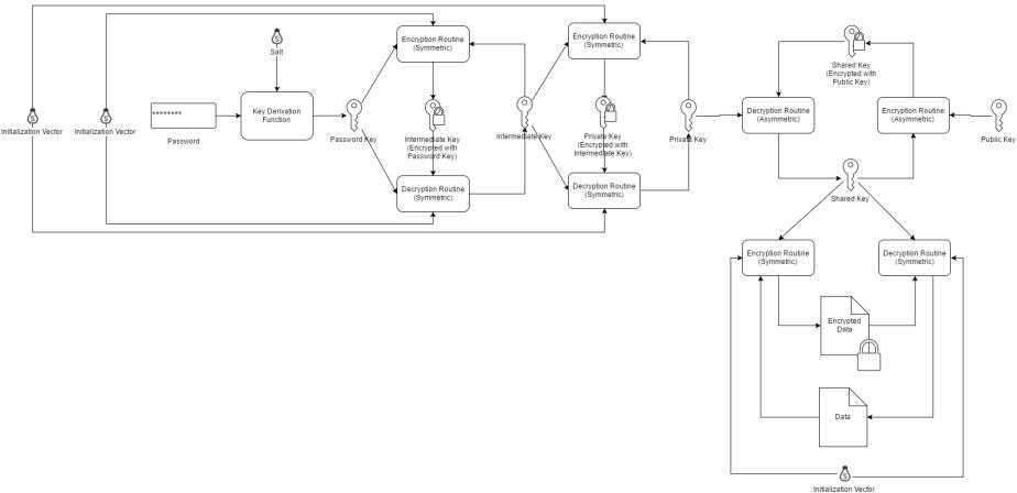 pwd-db-crypt-fig-6